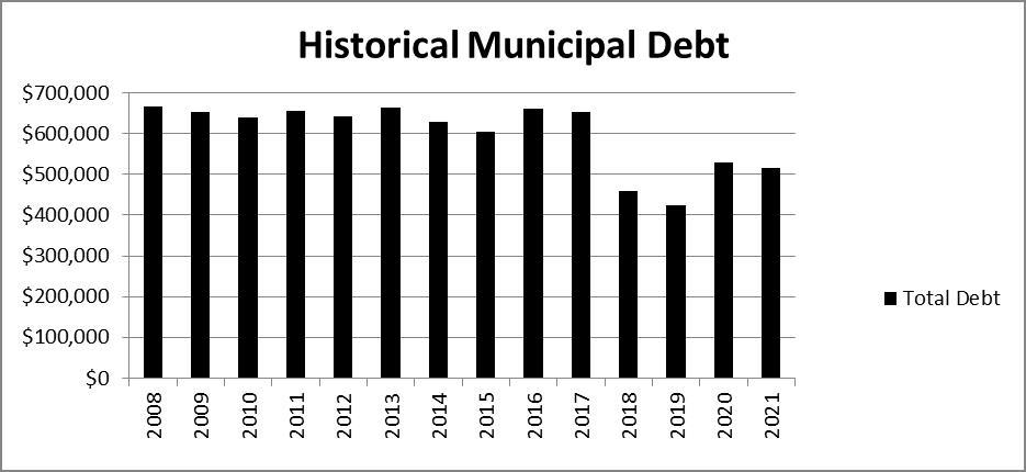 Historical Municipal Debt