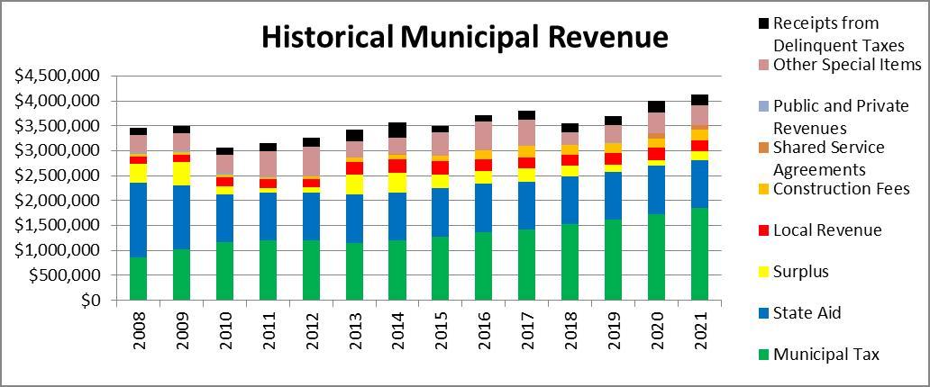 Historical Municipal Revenue Chart