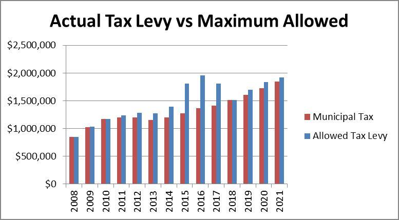 Actual Tax Levy vs Maximum Allowed