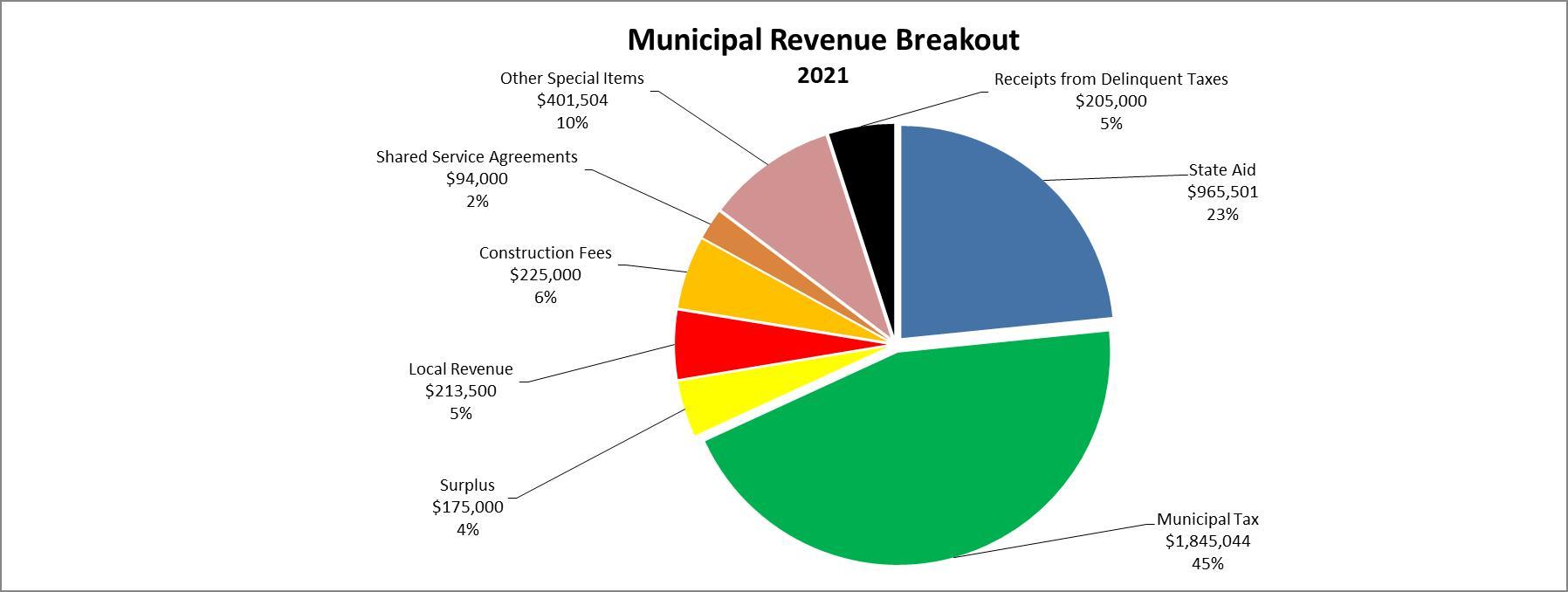 Muni Revenue Breakout Pie Chart