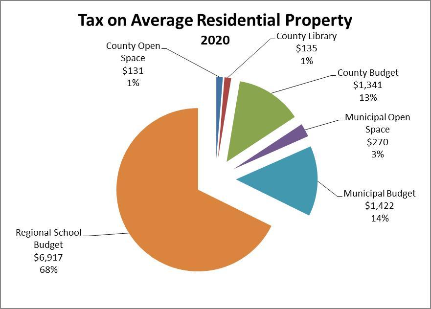 Tax Breakout Pie Chart